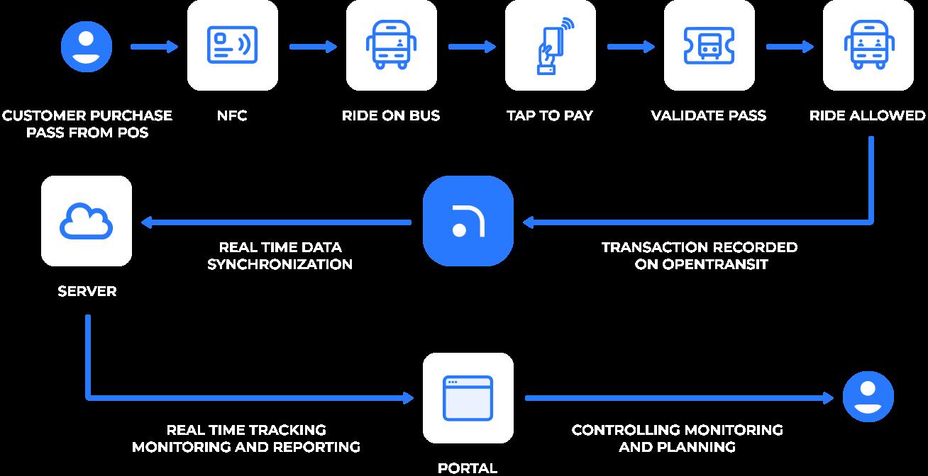 Cash Transaction Flow