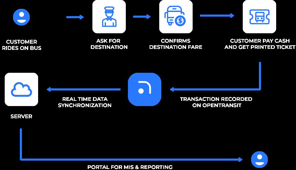 NFC Cashless Transaction Flow