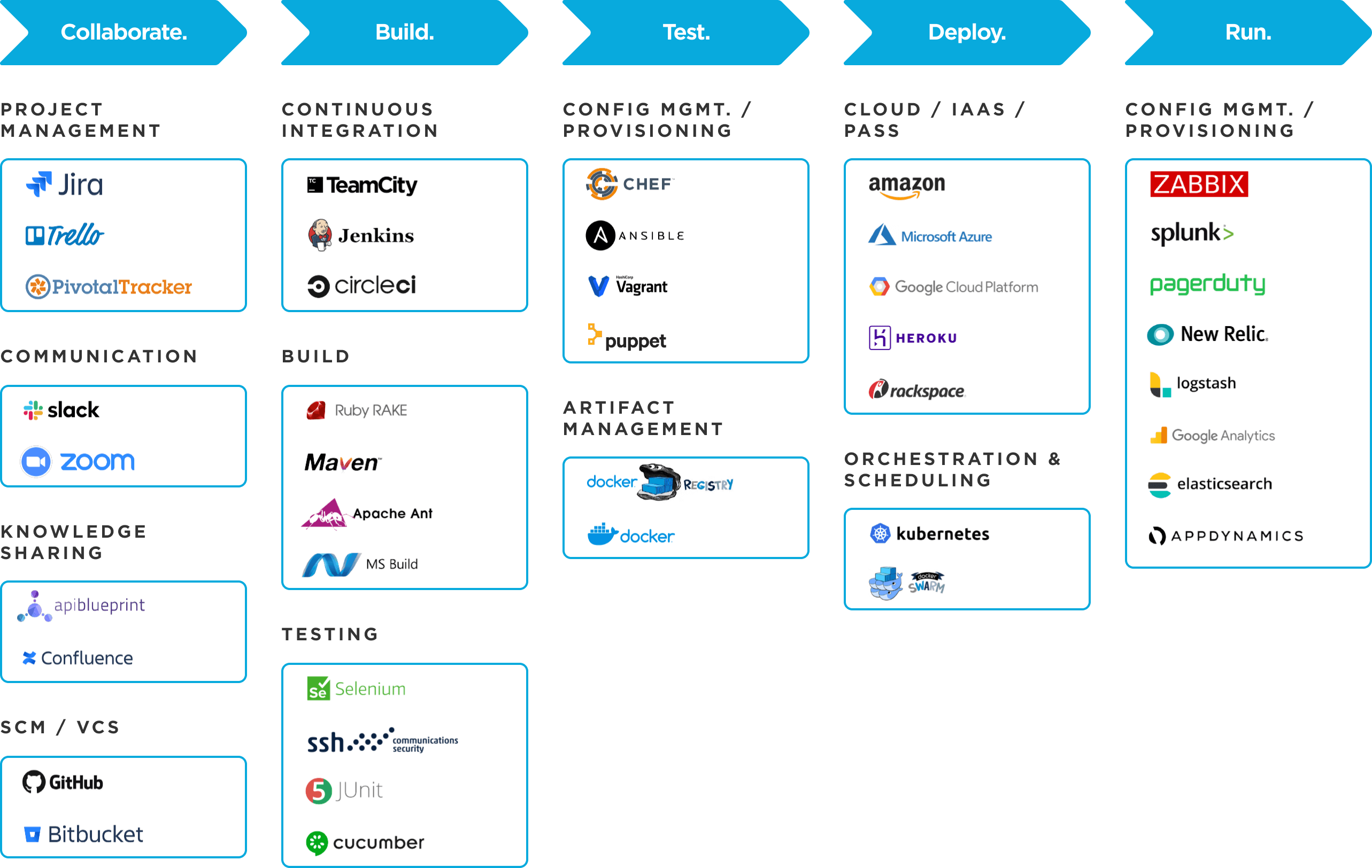Our DevOps toolchain